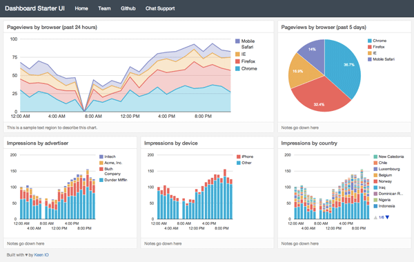 Responsive Dashboard from Keen IO